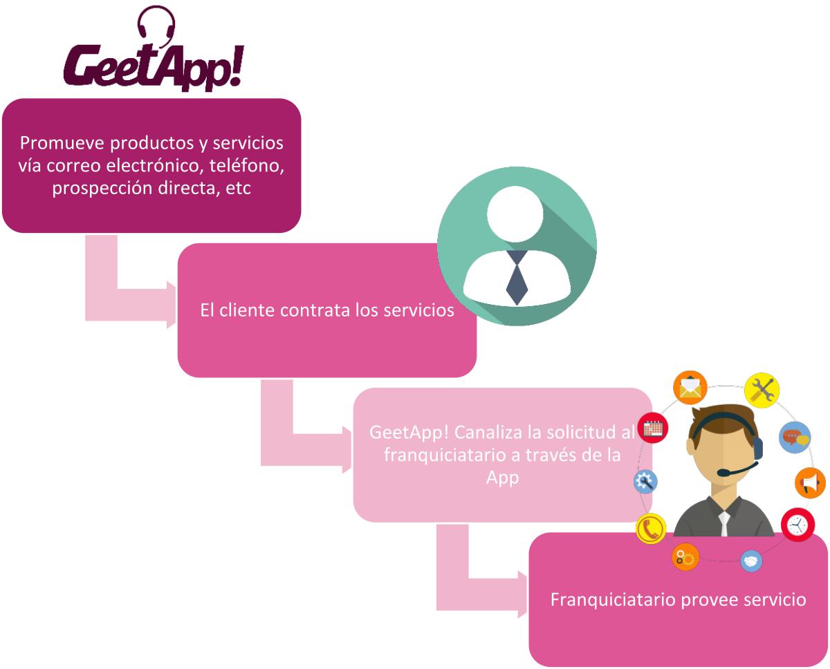 GeetApp esquema servicios franquicia